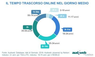 Tempo-trascorso-su-web-da-mobile-in-Italia-Gennaio2016