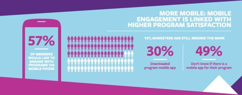 Il 57% dei clienti è favorevole ai programmi fedeltà via dispostivi mobili