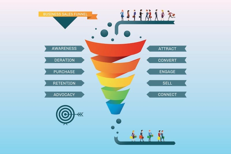 Marketing con Facebook funnel