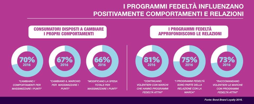 Statistiche sui programmi fedeltà e sul comportamento dei consumatori